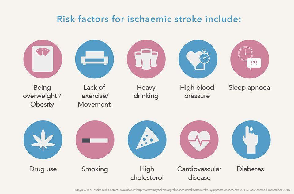 faktor resiko stroke